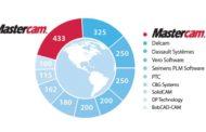 CIMdata Ranks Mastercam® 1st in Installed Seats Worldwide