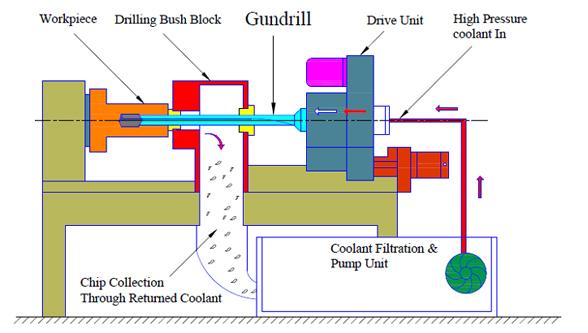 The-working-principle-of-Gun-Drilling-Process