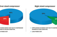 Energy Efficiency in Compressors