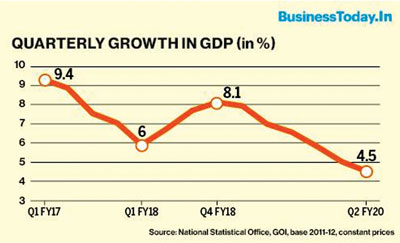 Quarterly Growth in GDP of India