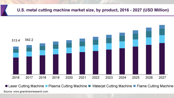 US metal cutting industry market