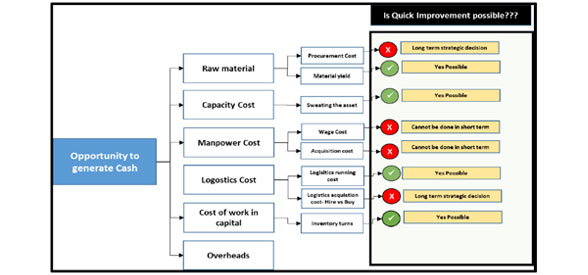 6 Step approach for generating cash from Supply chain