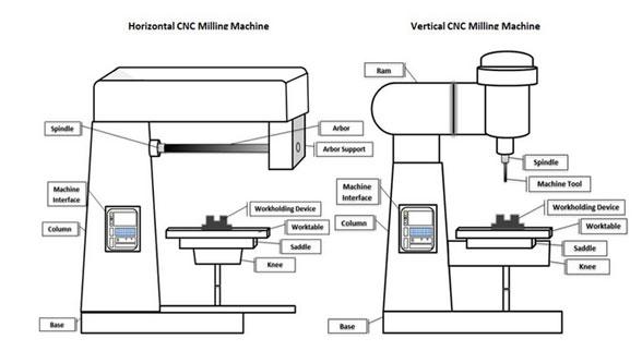 Horizontal Vs. Vertical Milling Machines